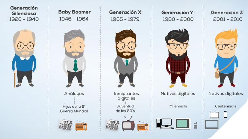 Infografía  sobre las Generaciones de consumo